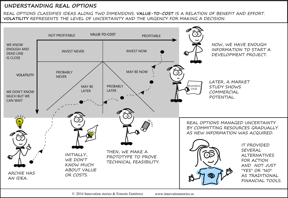 phd thesis real options